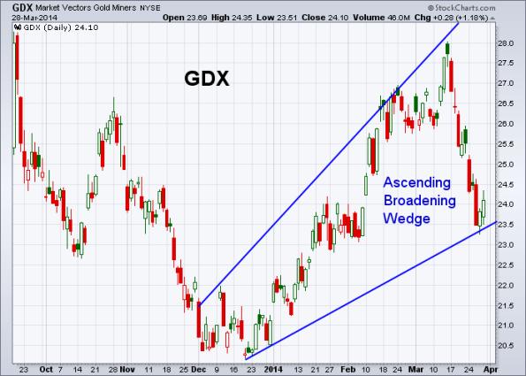 GDX 3-28-2014