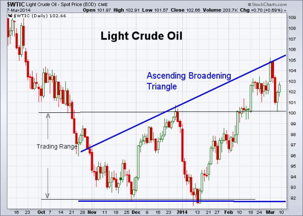 Oil 3-7-2014