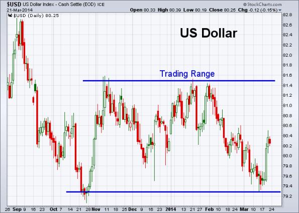 USD 3-21-2014