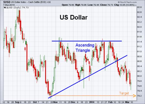 USD 3-7-2014