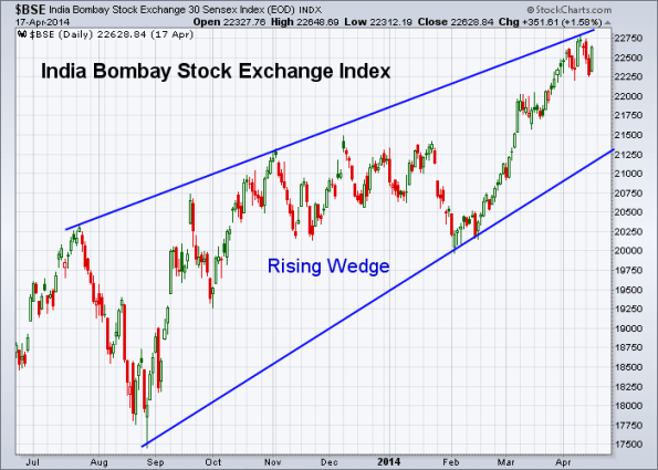 BSE 4-17-2014 (Weekly)