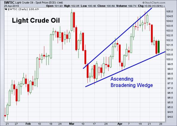 Oil 4-25-2014