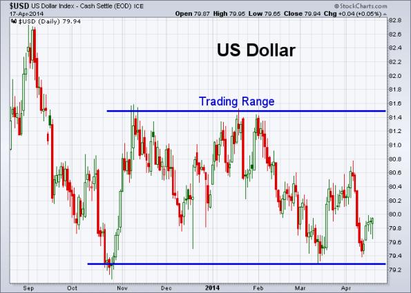 USD 4-17-2014