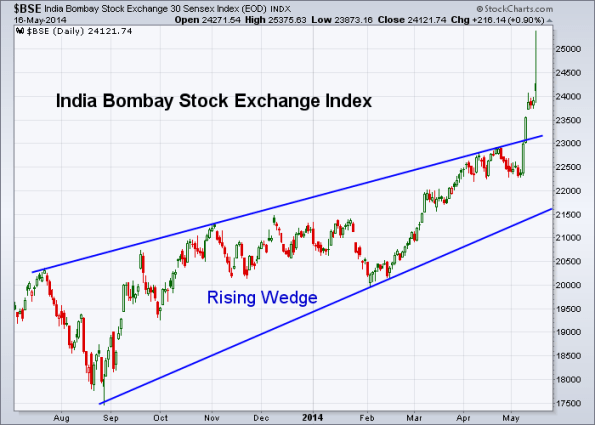 BSE 5-16-2014 (Daily)