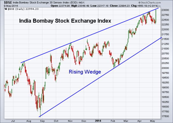BSE 5-9-2014 (Daily)