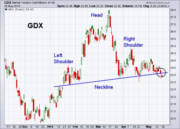 GDX 5-16-2014