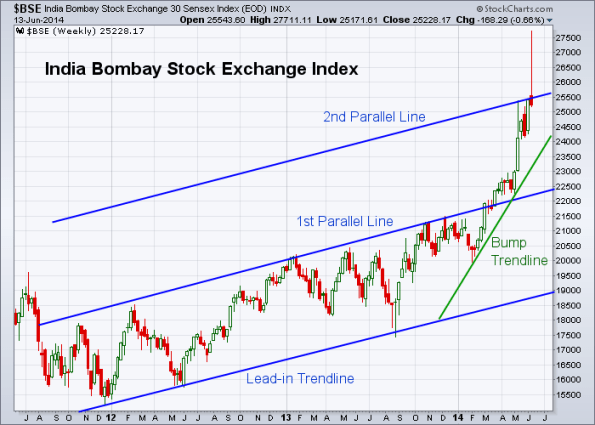 BSE 6-13-2014 (Weekly)