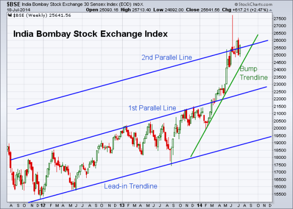 BSE 7-18-2014 (Weekly)