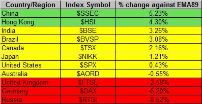 Global Markets 8-8-2014