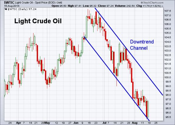 Oil 8-15-2014