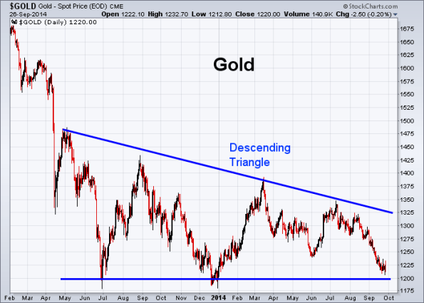 GOLD 9-26-2014