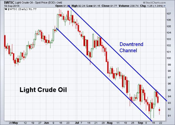 Oil 9-19-2014