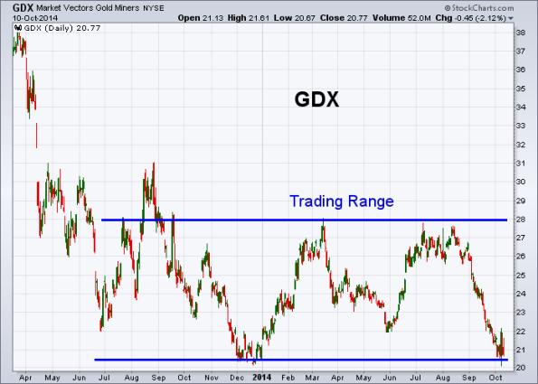 GDX 10-10-2014