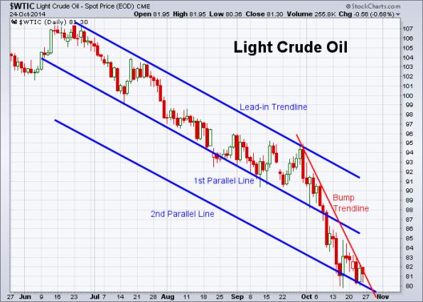 Oil 10-24-2014