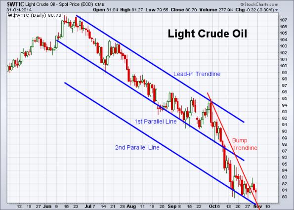 Oil 10-31-2014