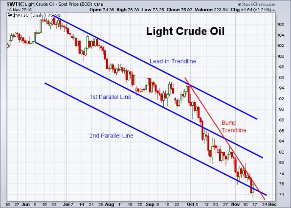 Oil 11-14-2014