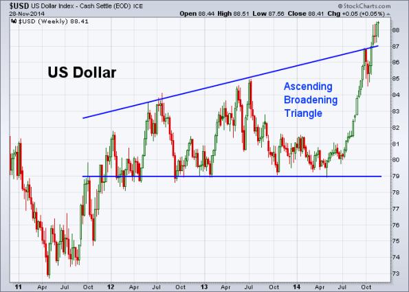USD 11-28-2014 (Weekly)