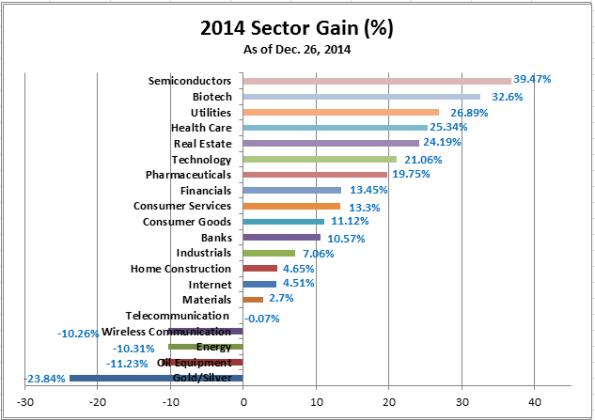 2014 Sector Gain (12-26-2014)