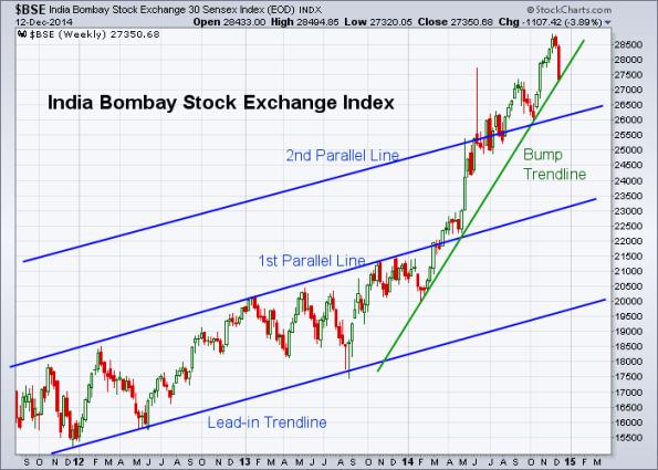BSE 12-12-2014 (Weekly)