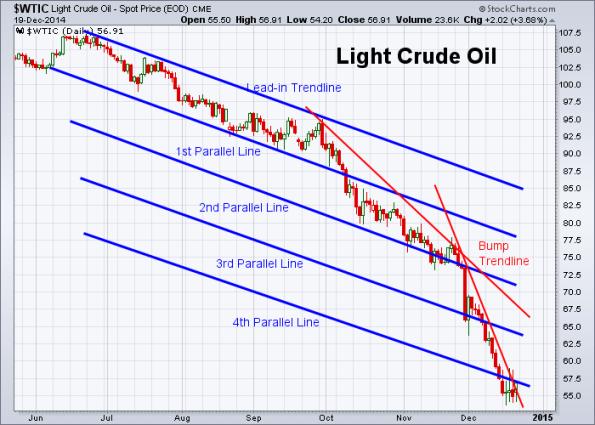 Oil 12-19-2014