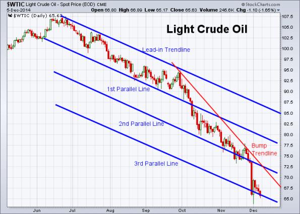 Oil 12-5-2014