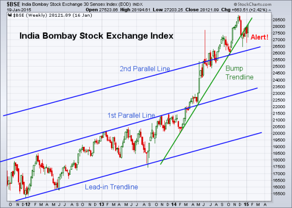 BSE 1-16-2015 (Weekly)