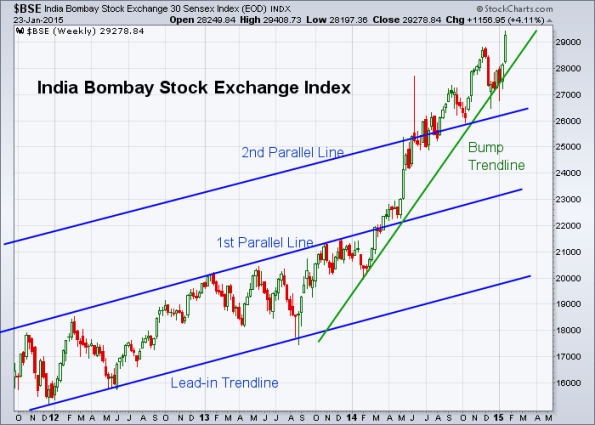 BSE 1-23-2015 (Weekly)
