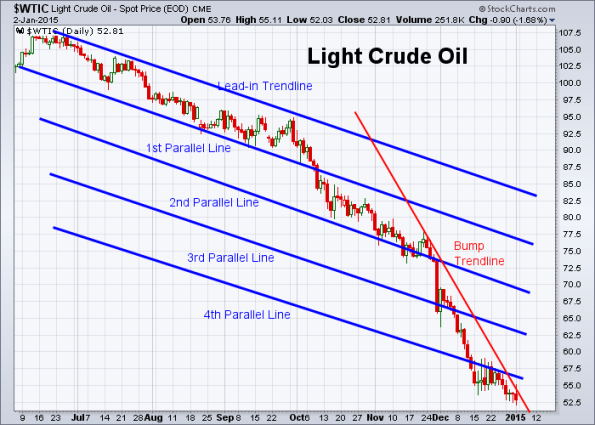 Oil 1-2-2015