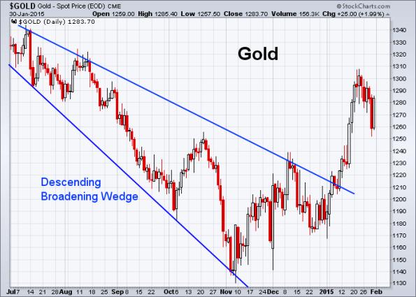GOLD 1-30-2015