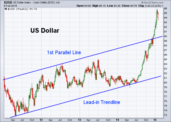 USD 2-6-2015 (Weekly)