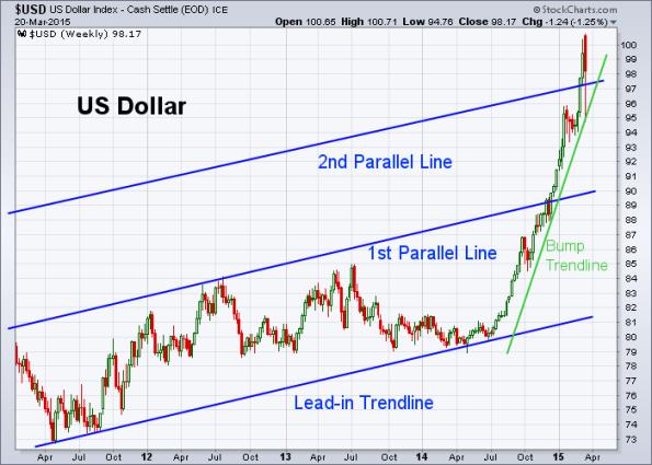 USD 3-20-2015 (Weekly)