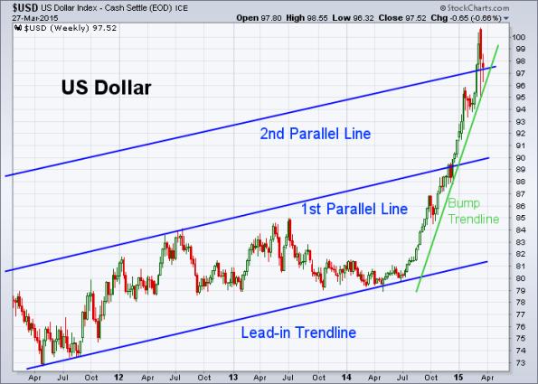 USD 3-27-2015 (Weekly)