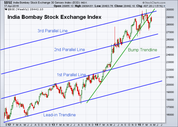 BSE 4-17-2015 (Weekly)