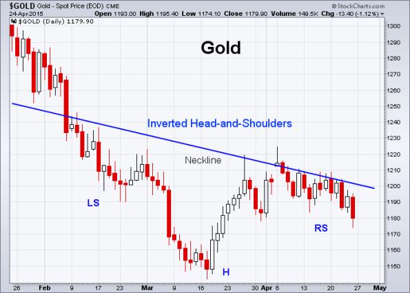 GOLD 4-24-2015