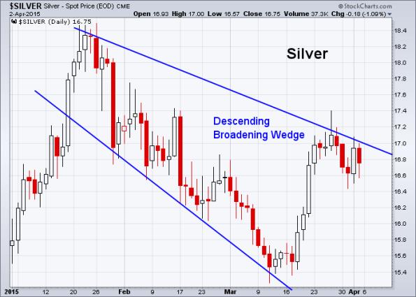 Silver 4-2-2015