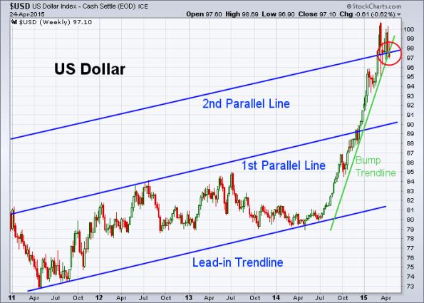 USD 4-24-2015 (Weekly)