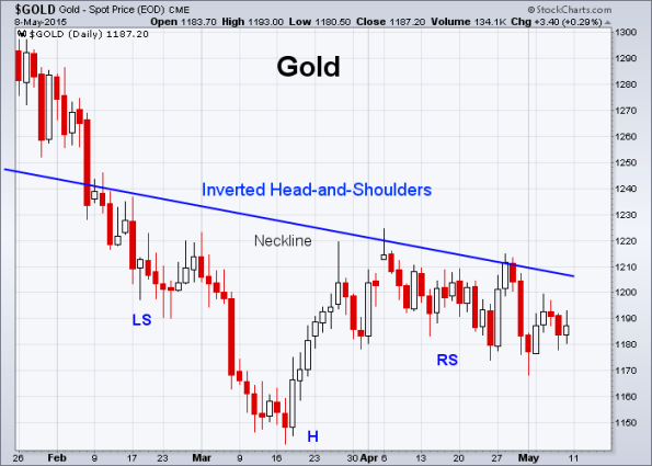 GOLD 5-8-2015