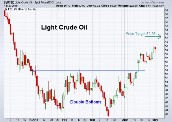 Oil 5-1-2015