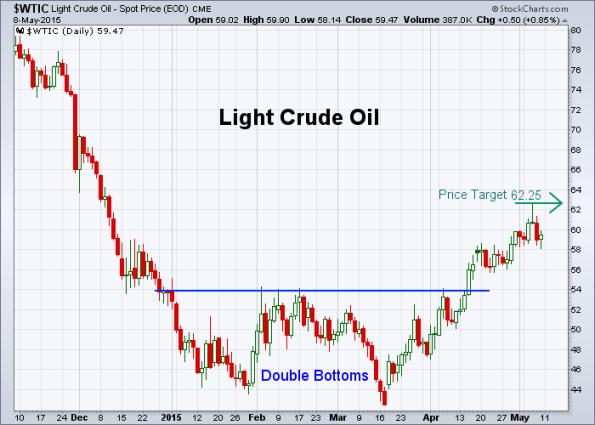 Oil 5-8-2015