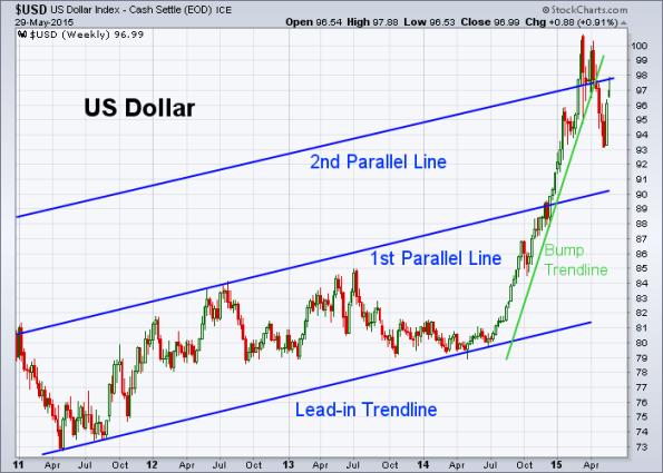 USD 5-29-2015 (Weekly)