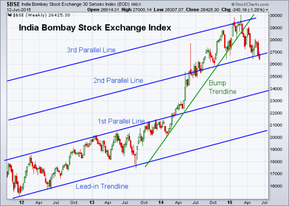 BSE 6-12-2015 (Weekly)
