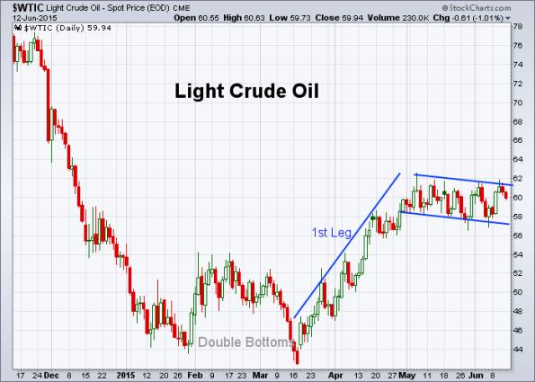 Oil 6-12-2015