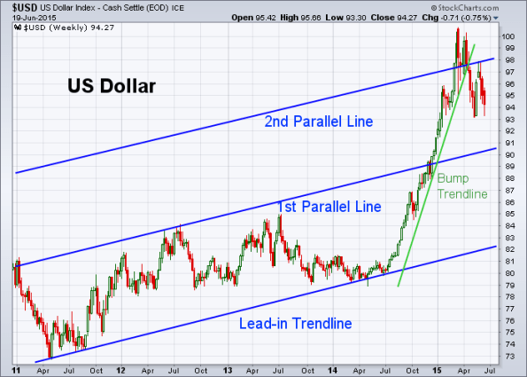 USD 6-19-2015 (Weekly)