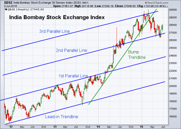 BSE 7-2-2015 (Weekly)