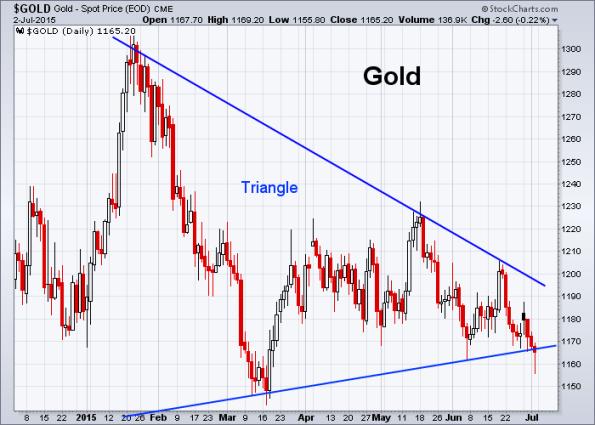 GOLD 7-2-2015