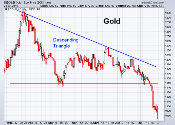 GOLD 7-24-2015