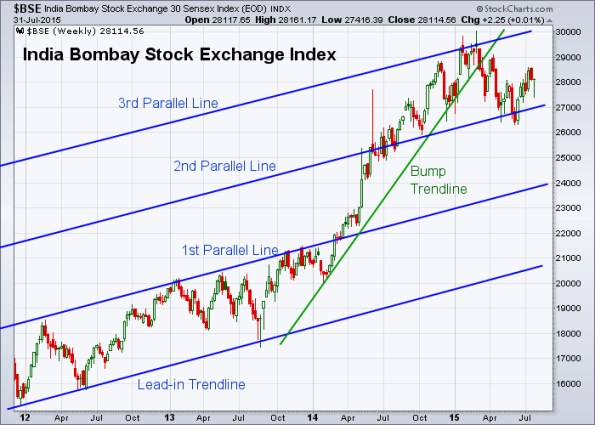 BSE 7-31-2015 (Weekly)