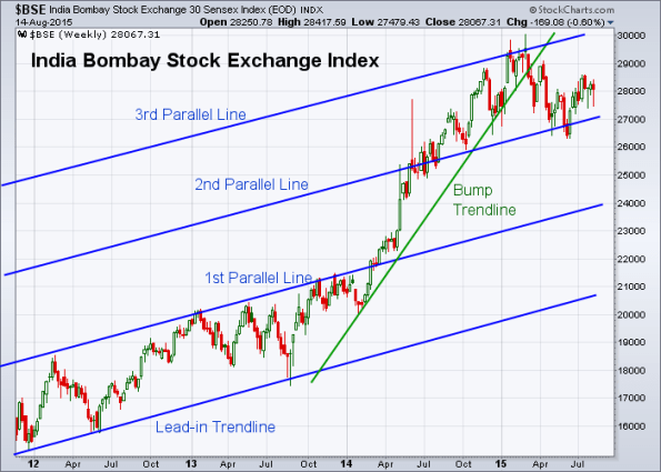 BSE 8-14-2015 (Weekly)