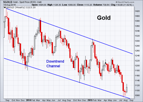 GOLD 8-14-2015 (Weekly)
