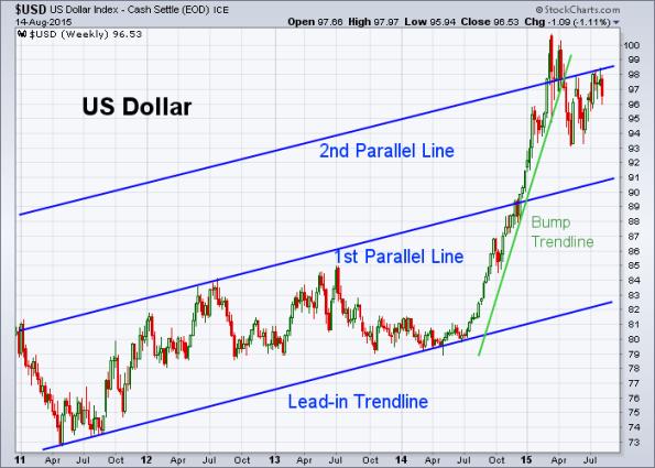USD 8-14-2015 (Weekly)